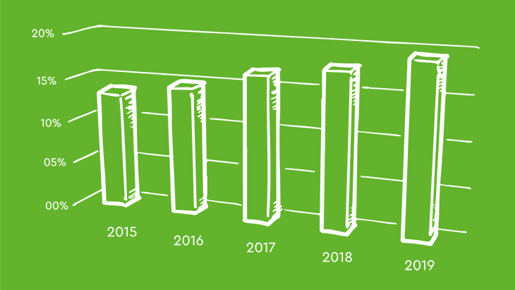 Graphique sur l'augmentation de la demande en produits et marques biologiques