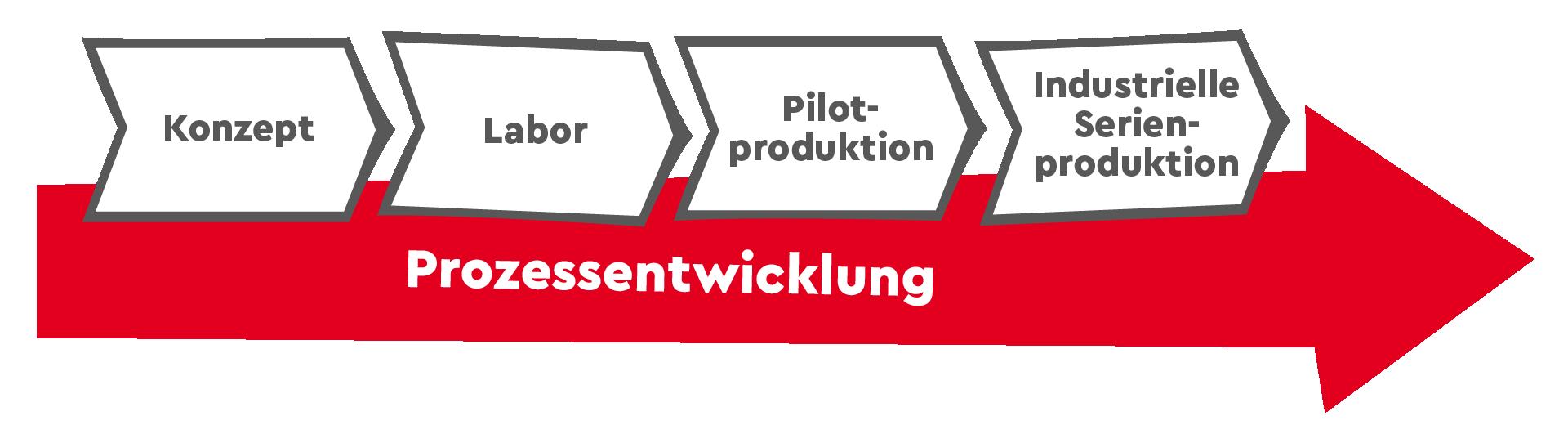 Prozessentwicklungsablauf