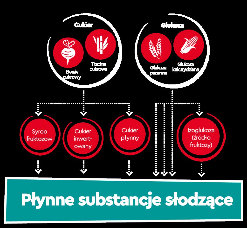 Infografika z rodzajami płynnego cukru