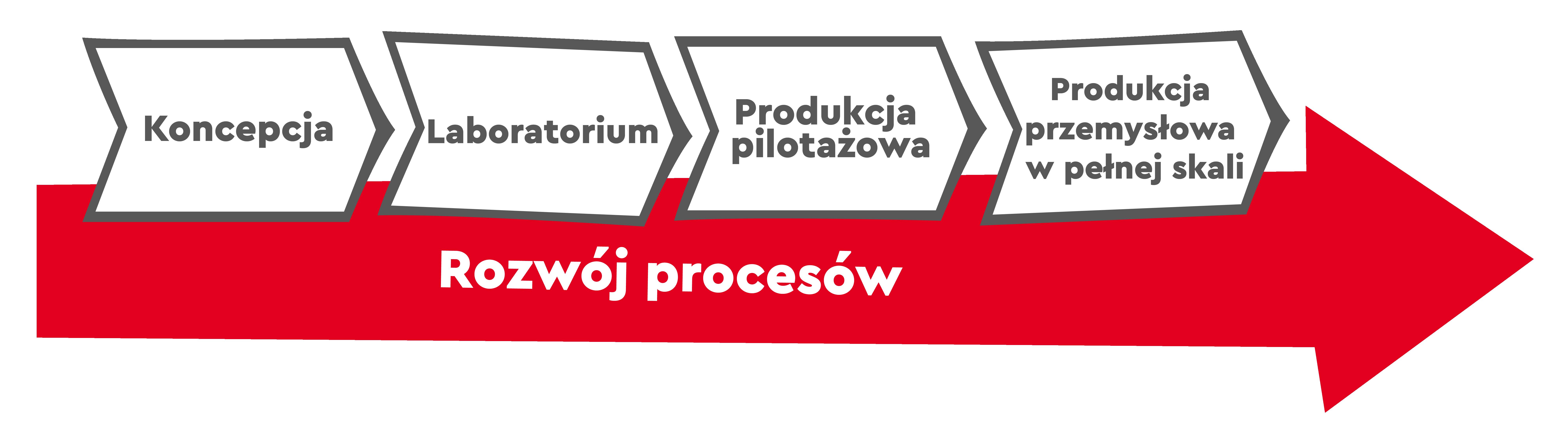 Wykres rozwoju procesów